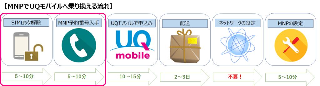 モバイル mnp 番号 uq 予約 MNP予約番号を取得する方法を、UQモバイル/ワイモバイル/楽天モバイル別に解説! スマ得
