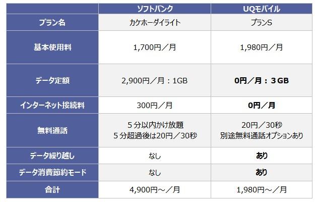 ソフトバンクとUQモバイルの料金プランの比較