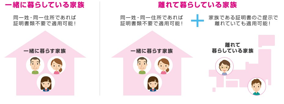 UQモバイルの家族割引の適用条件は?