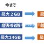UQモバイルのデータ容量が増加!2GB/6GB/14GB→3GB/9GB/21GBに!